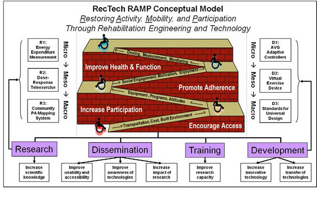 aboutus_rampmodel copy